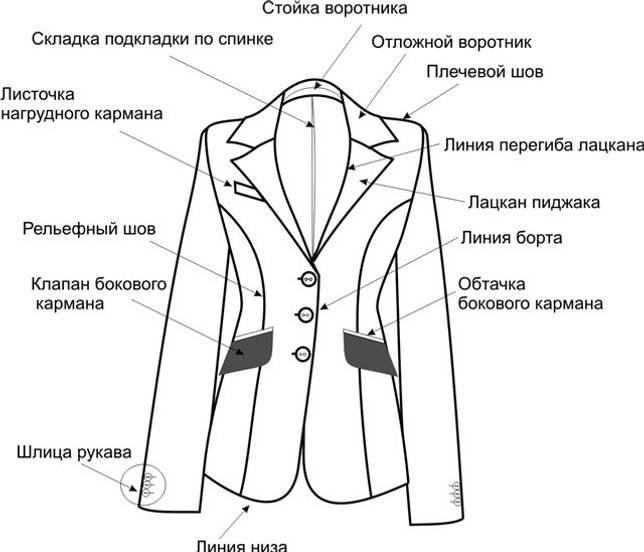Фрагменты женского пиджака. Вид спереди