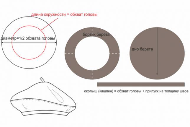 Выкройка Панамка для взрослых (размер 56-64)